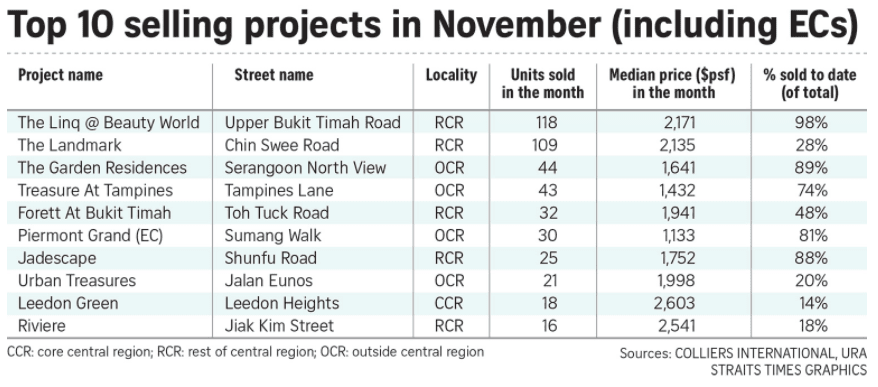 Read more about the article S'pore new private home sales recover in November as vaccines boost hopes for economy